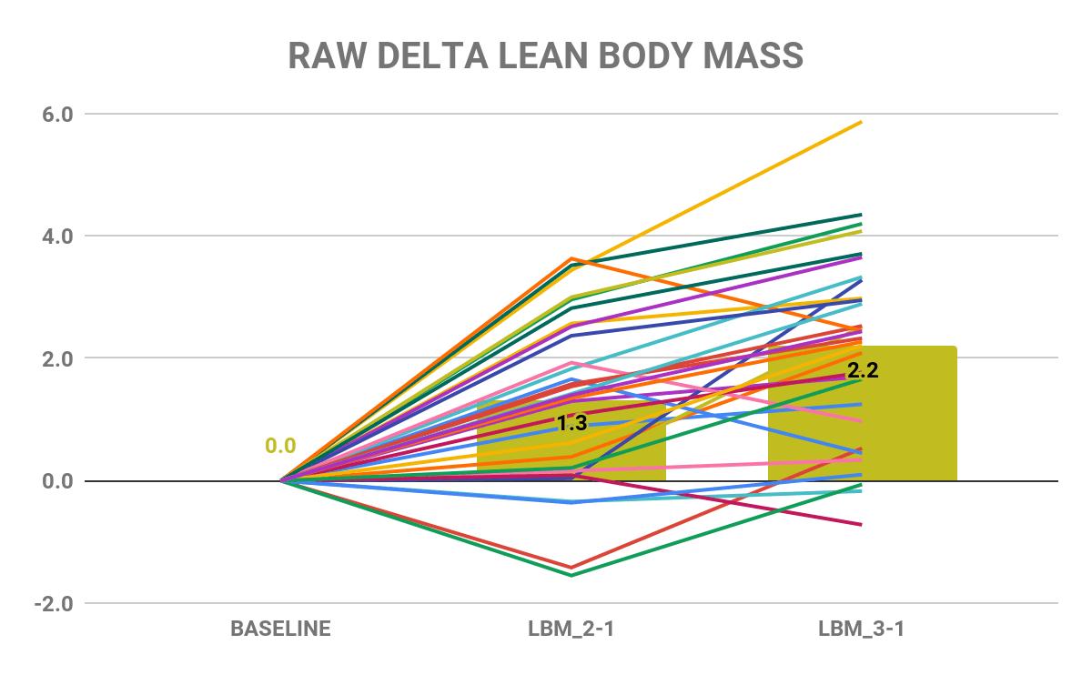 Extreme volume study raw delta lean body mass