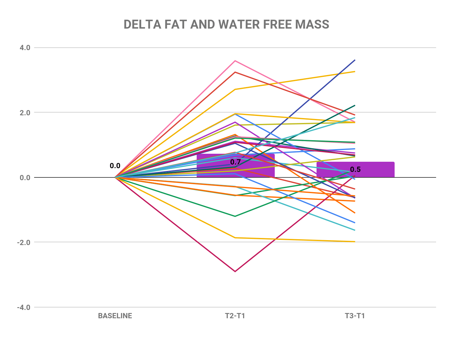 Extreme volume study delta fat and water free mass