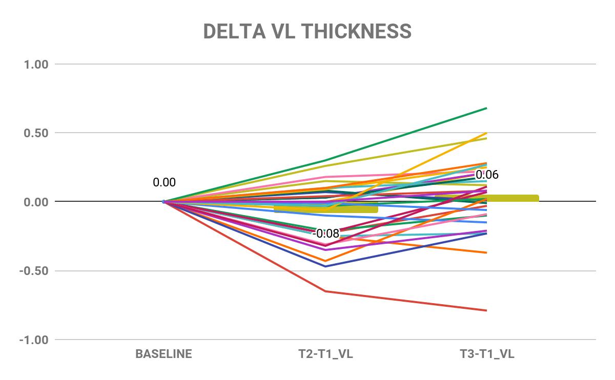 Extreme volume study delta VL thickness