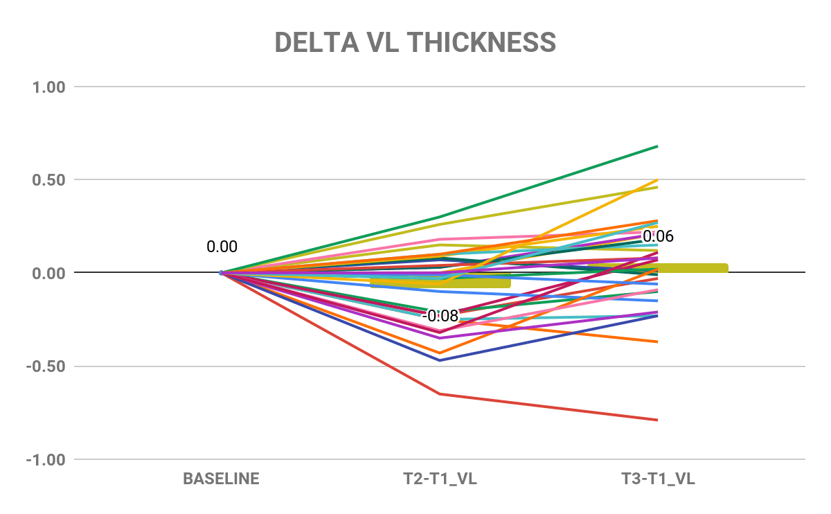 Extreme volume study delta VL thickness