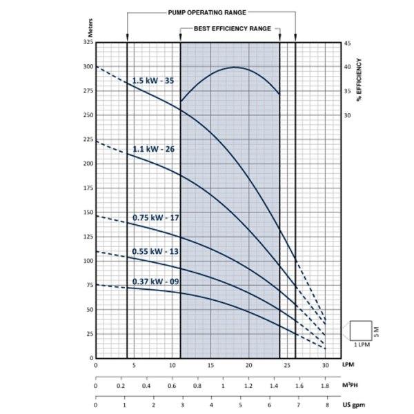 Franklin Electric FPS1A Submersible Bore Pump Flow Chart