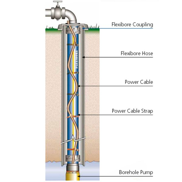 Flexible bore pump pipe installation diagram