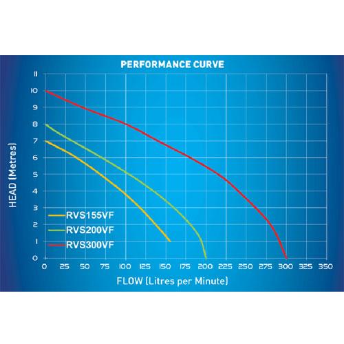 RVS155 200 300VF flow chart