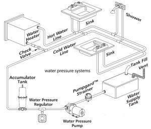 A typical installation of a Jabsco Par-Max DC Pressure Pump