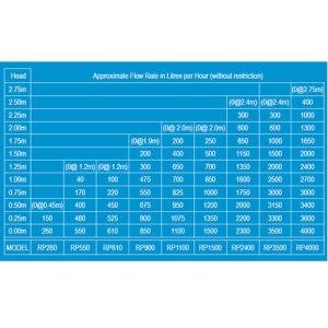 RP Series 240 Volt Pond Pump Flow Chart