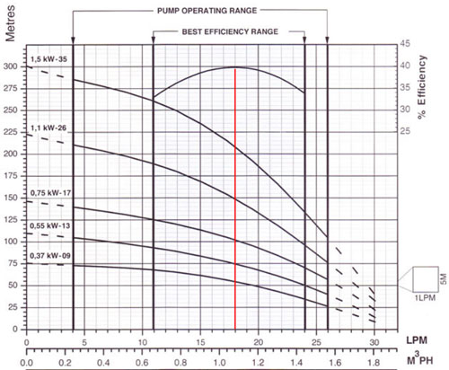 Bore Pump Selection and Flow charts | Strongman Pumps