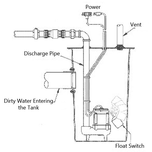 Explain the difference between Sewage, Sump, Drainage Pumps