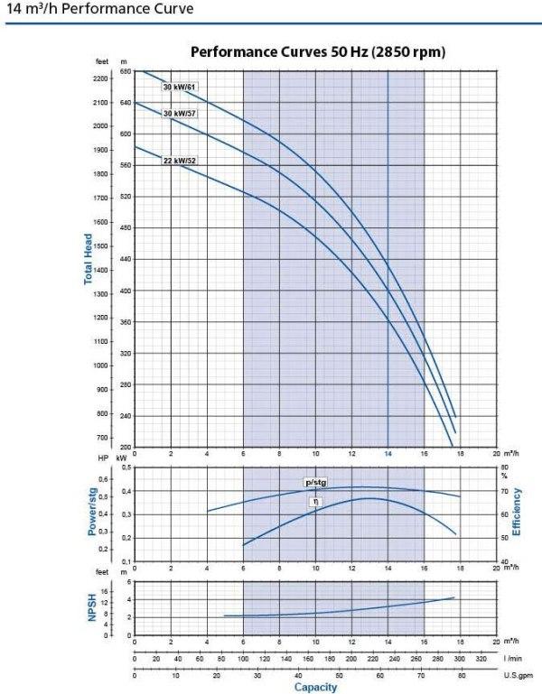 14m3 per hour flow curve for 6 inch bore pump