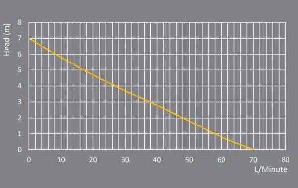 solar vortex sump pump flow chart RSE12V