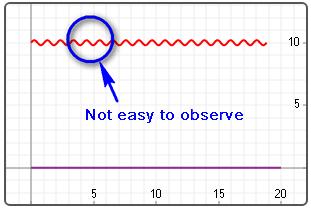 DC coupling 很難觀察高DC電壓上的小AC訊號