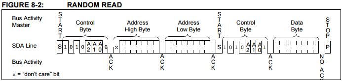 通常I2C read指令中間會多一個start condition