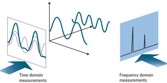 Spectrum 從時域與頻域看到的不同面向