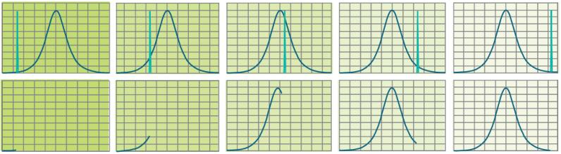 Spectrum sweep 頻譜掃頻圖解