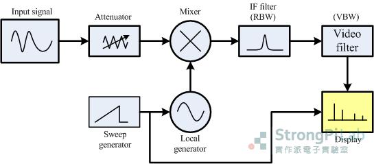 頻譜原理-Spectrum diagram 掃描式頻譜的架構