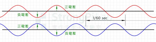 兩條火線的波形為反相