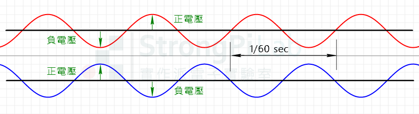 110V line with 180 deg phase