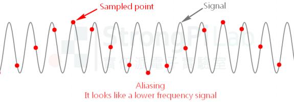 若取樣頻率接近或低於訊號頻率時,就會發生混波 aliasing
