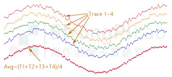 降低雜訊-使用average將每次的軌跡平均