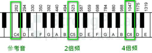 dB 的原始構想-琴鍵上等距離的八度音,頻率其實是呈倍數增長的