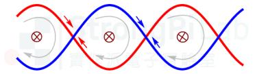 電話-雙絞線-感應電流互相抵消