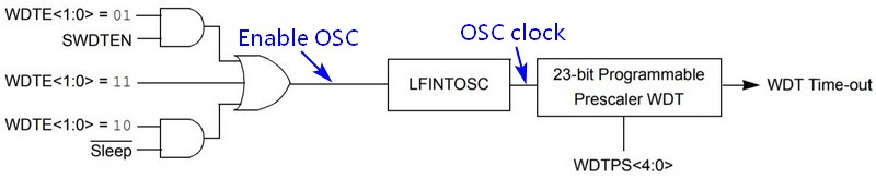 Watch Dog block diagram, Quote from PIC12F1840 datasheet