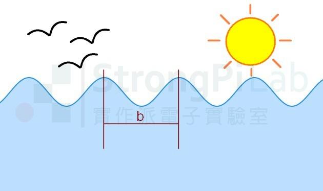 水面的波紋的距離是波長