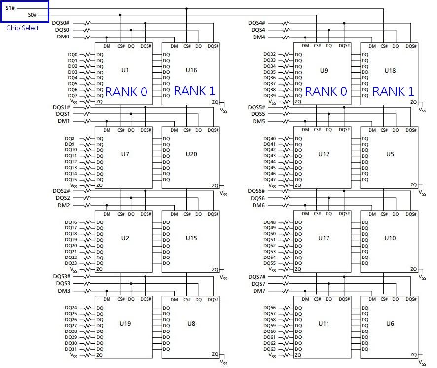DDR3的記憶體模組線路