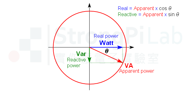 Power triangle and formula