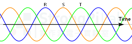 Three phase waveform - positive sequence