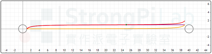 Ground resistance curve - distance too long between rods