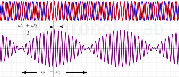 干擾波的理論波形分析