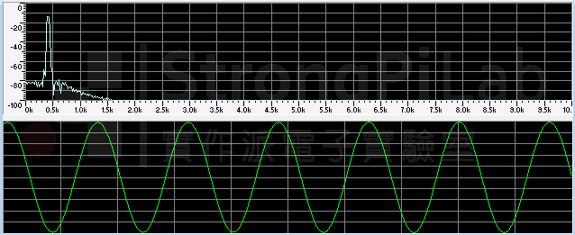 Specturm of sine wave 440Hz