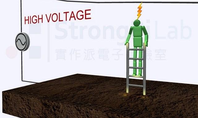 太靠近高壓電會觸發電弧產生,因而觸電造成嚴重灼傷