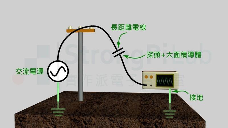 觸碰探棒也可以等效為人體與電線之間的電容耦合