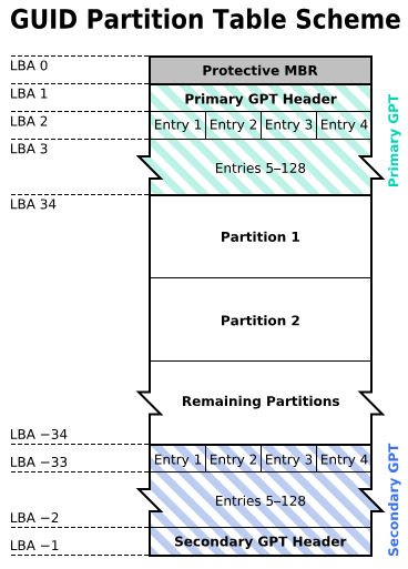 GPT - GUID Partition Table (Quote from wikipedia)