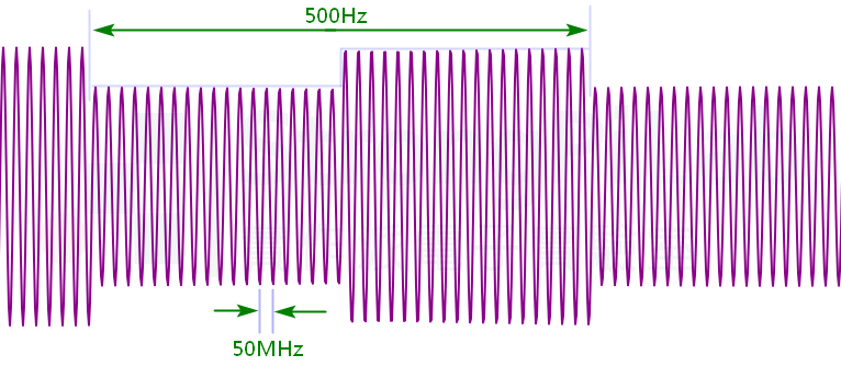 AM調變波示意圖,Carrier=50MHz、Modulation signal=500Hz