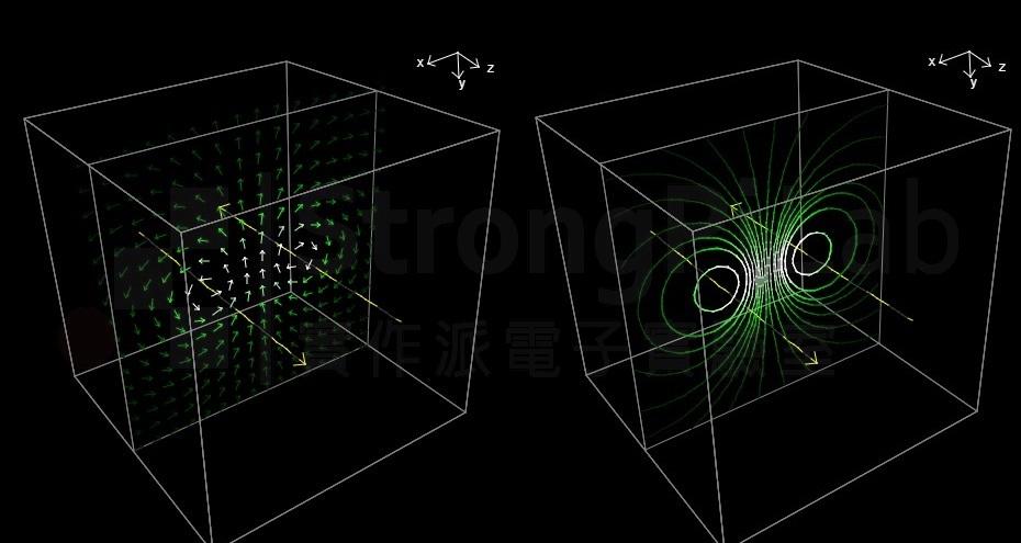 相反電流造成的磁場-向量與場強圖