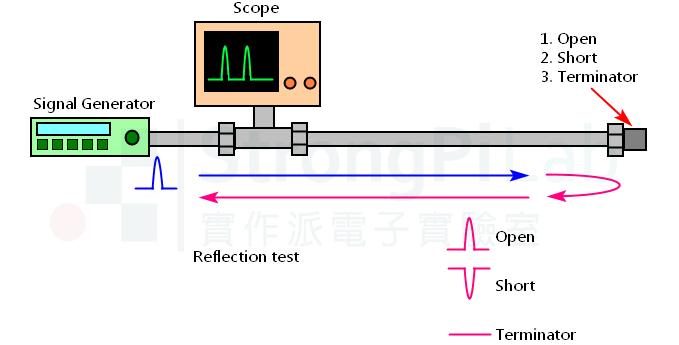 利用反射波驗收同軸電纜 壓接頭 施工