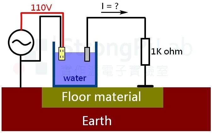 水中電流 的實驗環境設定