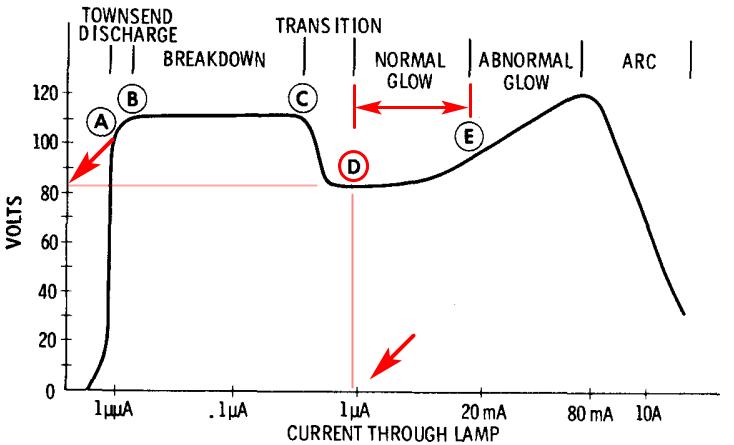 氖燈的I-V曲線圖,只需1uA電流就能點亮