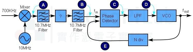 PLL and mixer diagram
