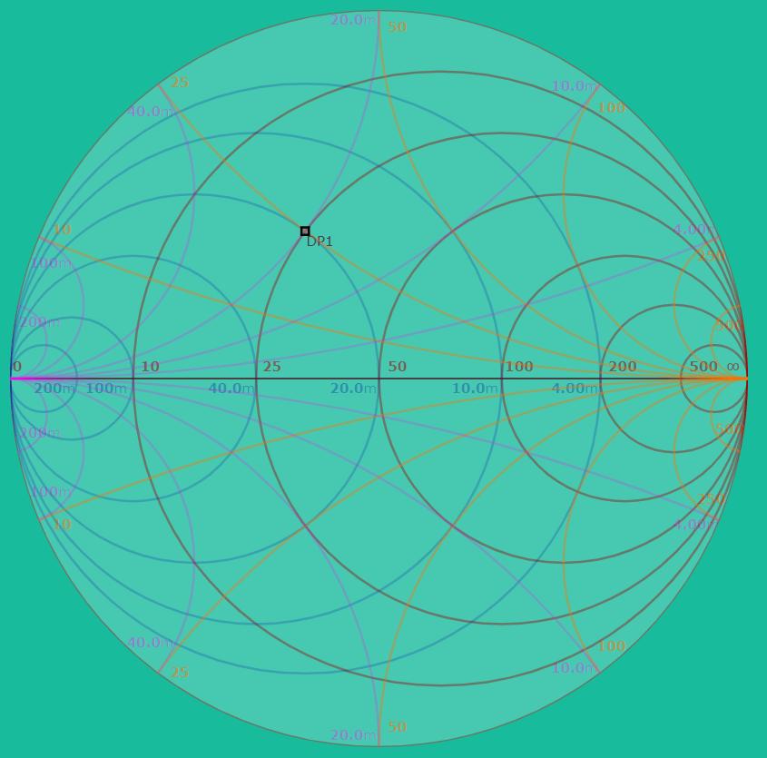 阻抗與導納合併的Smith Chart 50 ohm版本