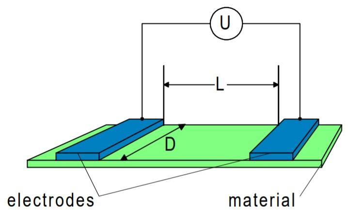 表面電阻率測量