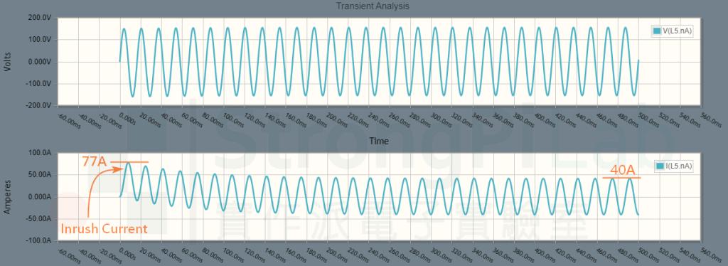 變壓器的湧浪電流也會讓電燈 暗一下