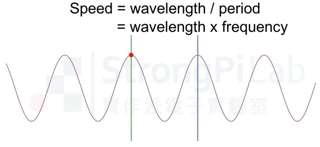 波速的計算公式