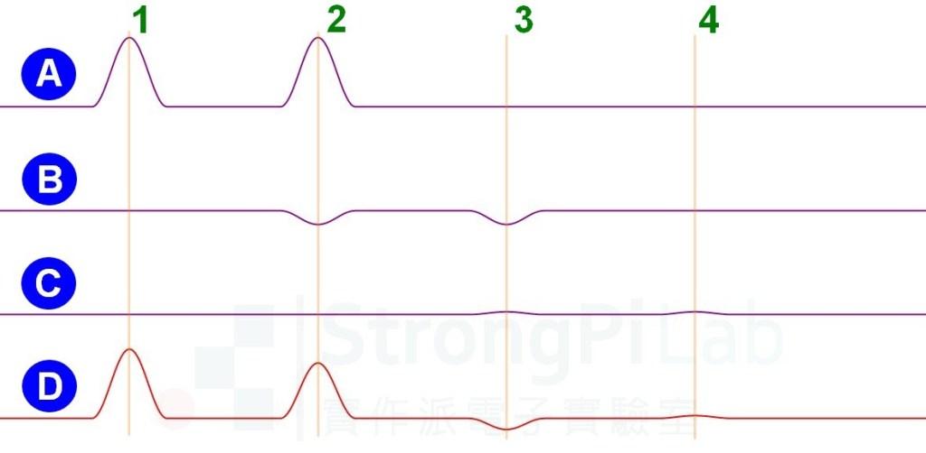 利用數學模擬反射波的現象