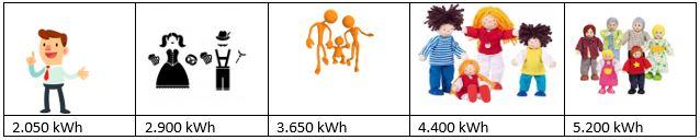 StroomAlone elektriciteitsverbruik per persoon