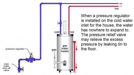 Why The Relief Valve At The Water Heater Is Leaking And What To Do About It