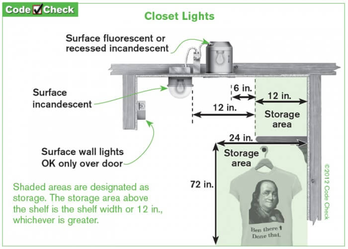 Led Closet Light Fixtures