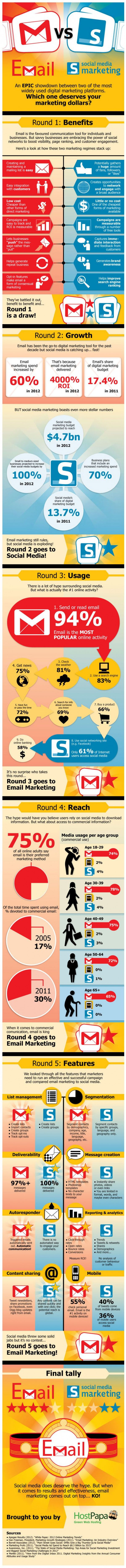 email marketing vs social infographic
